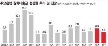 """""""내년 경기 하강""""…은행권, 대출 성장 목표치 하향"""
