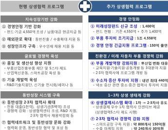 현대차그룹, 협력사 상생 방안 발표…1.6조 자금지원