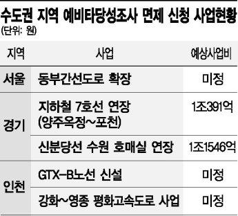 [단독]예타 면제 대상서 수도권 제외…GTX-B 노선도 빠진다