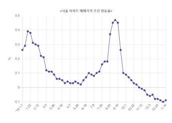 서울 아파트값 10주 연속 하락