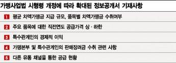 """프랜차이즈 """"빡빡해진 정보공개서, 마진율·영업기밀 까발리려니 골치"""""""