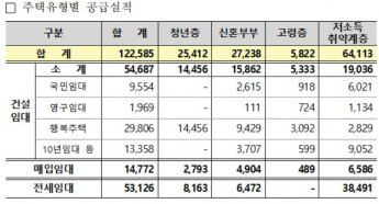 LH, 지난해 신규 공공임대주택 12만2585가구 공급…전년비 48%↑