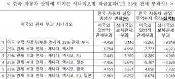"""한경연 """"美 25% 관세 부과, 韓 자동차 무역수지 최대 11조 감소"""""""