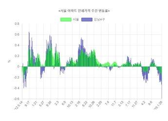 서울 아파트 전셋값 0.24%↓…역대 최대 하락폭