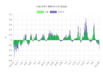 서울 아파트값 12주 연속 하락…5년 6개월여 만의 최대 낙폭