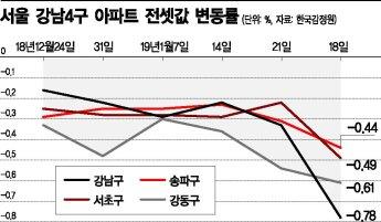 거래량 늘어도 가격 떨어지는 '청개구리' 서울 전세시장