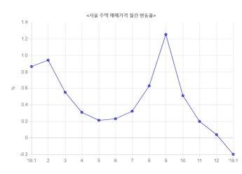 서울 집값 4년 6개월 만에 하락 전환