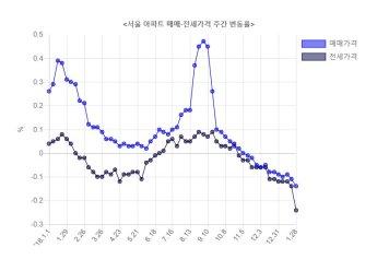 서울 아파트 매매·전세가 동반 하락세 지속
