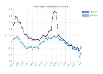 쉼없이 떨어지는 서울 아파트값…13주 연속 하락