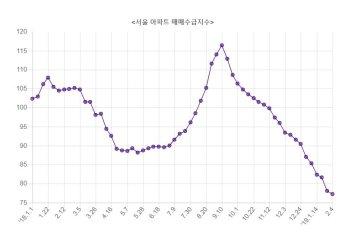 '꽁꽁' 얼어붙은 서울 주택시장…아파트 매수세 5년 10개월 만에 '최저'
