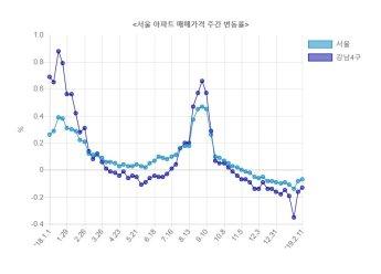 서울 아파트값 14주 연속 하락
