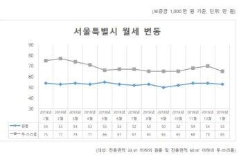 지난 1월 서울 '원룸 월세' 53만원… 투?쓰리룸 1년새 10만원↓