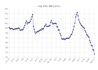 서울 부동산시장 뚜렷해진 불황 지표…대세하락기 경고(종합)