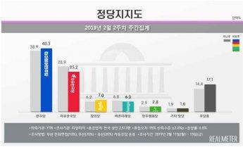 '5·18 망언' 여파로 한국당 지지율 '뚝'