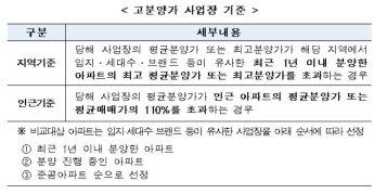 부산 연제·남구, 고분양가관리지역 해제