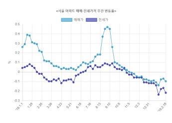 서울 아파트값 15주 연속 하락…낙폭 확대