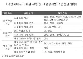 '모범생' SK, 최초로 의장직에 사외이사 선임