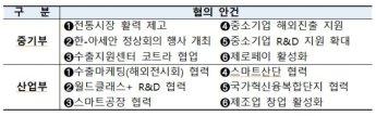 '스마트 제조산업' 이끈다…중기부, 첫 차관급 정책교류