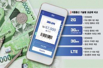 SKT 5G요금 인가 재신청.. KT·LGU+도 신고 초읽기