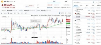 [비트코인 지금]블록체인 확대 가능성…450만원·4000달러