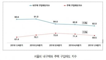 """서울시민 """"집 안산다""""…주택구입태도지수 1년만에 60p대로 추락"""