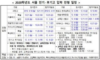 서울 중3 학생들, 자사고·외고-일반고에 이중지원 가능