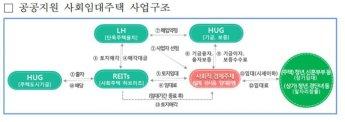 LH, 평택·삼송 공공지원 사회임대주택 운영 사업자 공모