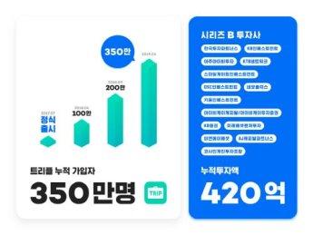 트리플, 300억원 규모 시리즈 B 투자 유치 성공해