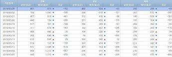 [일일펀드동향]韓주식형펀드 8거래일간 1100억원 순유출