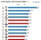 안희정, 4월 광역단체장 여론조사 1위…'13개월 연속'