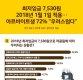 2018년 최저임금 '7530원'…알바생 10명 중 7명 '구직난 우려돼'