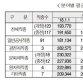 2018 상반기 건설직종 123개…일 평균임금 19만3770원