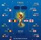 월드컵 4강 대진표 발표…전문가들이 예측한 '우승 후보'는?