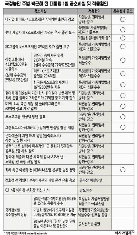 국정농단 주범 박근혜 전 대통령 1심 공소사실 ...