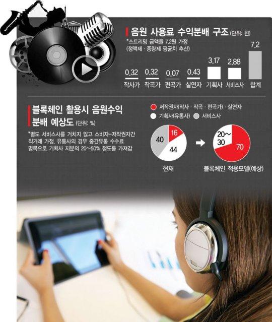 "BTS '아이돌' 저작료 0.4원..""티끌 모아 티끌"""