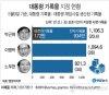박근혜 재임시절 기록물, 대통령기록관으로 이관…20만건 최장 30년 보호