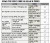 국정농단 주범 박근혜 전 대통령 1심 공소사실 및 적용혐의