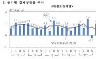 1분기 경제성장률 -0.3% 쇼크…내수·수출 동반부진