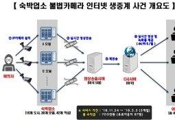 전국 모텔 성관계 몰카 실시간 송출…피해자 무려