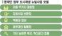 [文열고 朴끄는 서울재생]자율주택정비·가로주택정비…주목받는 대안사업