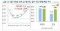 """""""약발 다했나""""…6·19 대책 한 달, 서울 아파트값 1.26% 상승"""