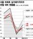 한달 약발 8·2대책…9월 서울 아파트 실거래가 반등
