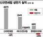 [어게인, 면세점②]신규면세점, 잇따라 흑자 전환…송객수수료 '고민'