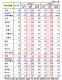 IMF, 한국 경제성장 3.0% 유지…美 포함 선진국 0.2%p 상향