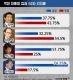 [인포그래픽]역대 대통령 첫 해 지지율 비교