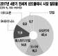 '반도체 초호황' 이끈 D램 가격 내년에 최대 25% 떨어진다