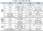 '한국형 온라인 공개강좌(K-MOOC)' 23개 추가 선정