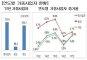 [국세통계 조기공개]사업자 722만6000명…전년比 4.9%↑