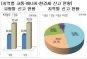 [국세통계 조기공개]교통·에너지·환경세 신고세액, 울산·전남·충남 93.4% 차지