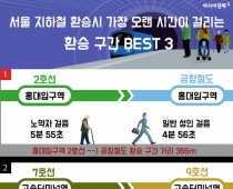 지하철 환승시간 가장 긴 곳은?